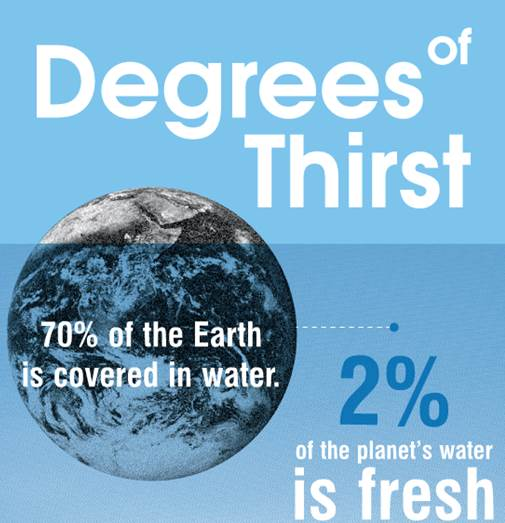 Degrees of thirst infographic