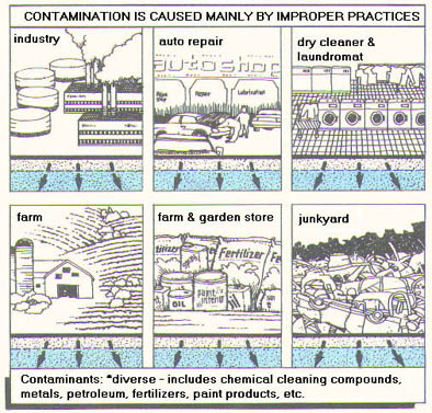 illustration of potential pathways Hazardous Materials can contaminate groundwater