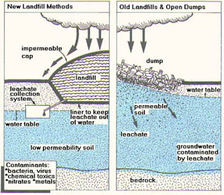 illustration of potential pathways Landfills and Open Dumps can contaminate groundwater