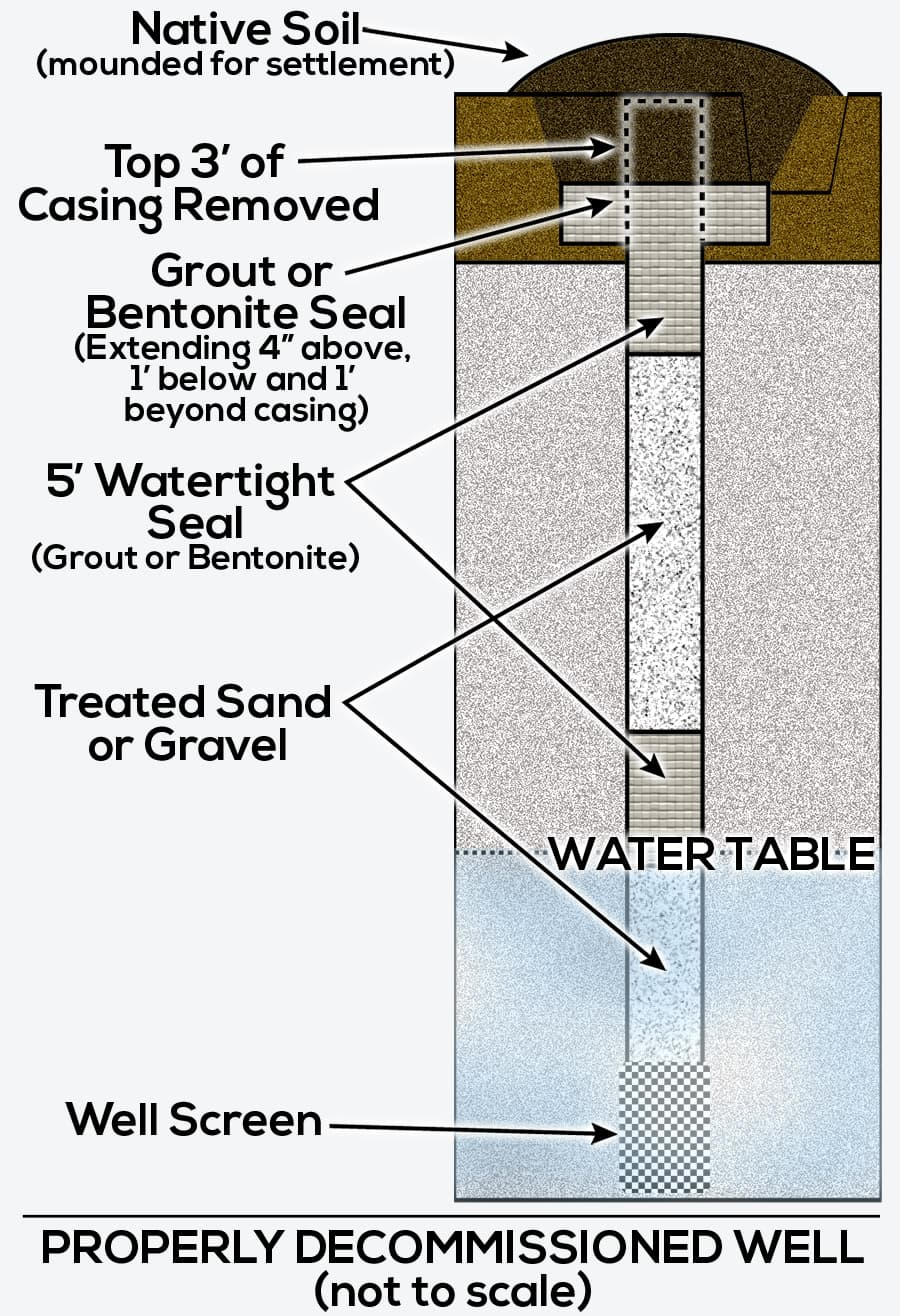 illustration of a properly decommissioned well