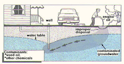 illustration of potential pathways Small Disposal Pits can contaminate groundwater