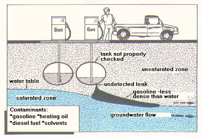illustration of potential pathways Storage Tanks can contaminate groundwater