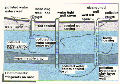 illustration of potential pathways wells can contaminate groundwater